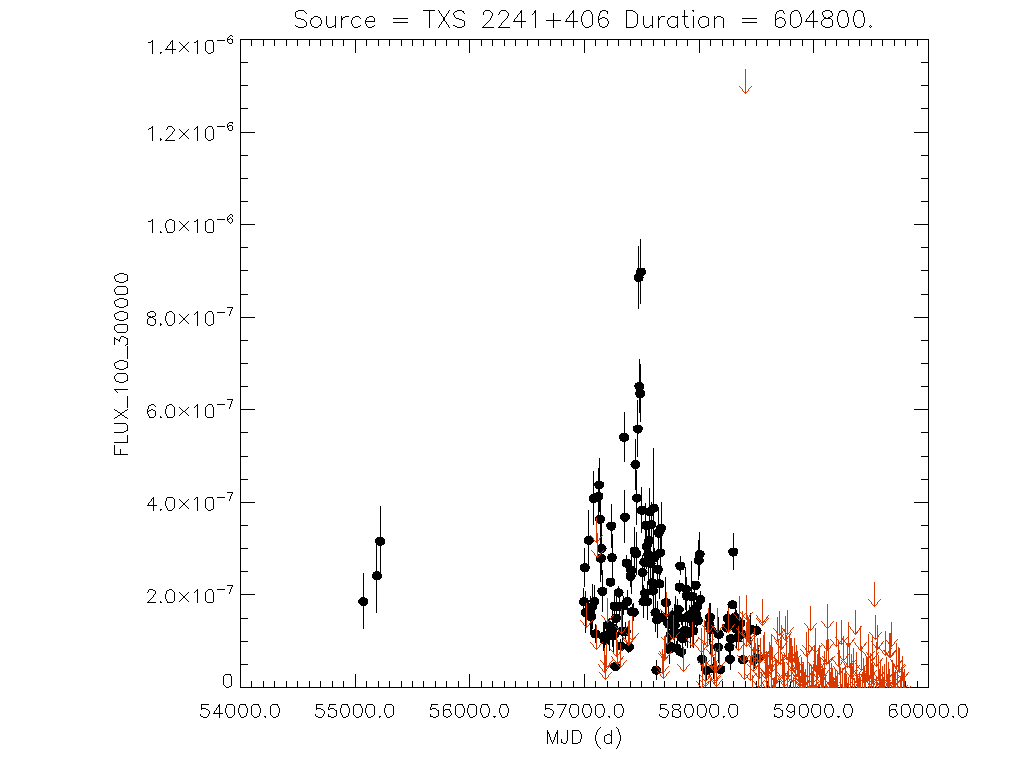 Weekly light curve for TXS 2241+406