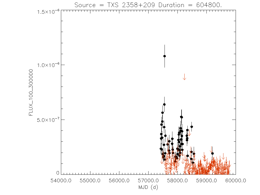 Weekly light curve for TXS 2358+209
