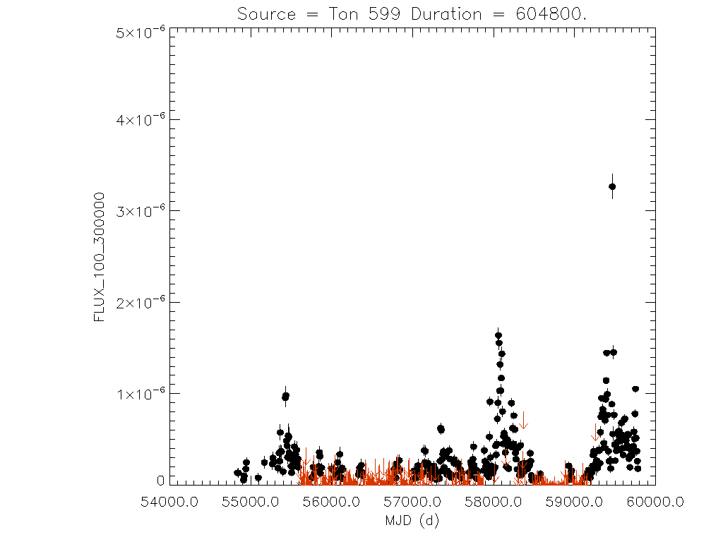 Weekly light curve for Ton 599