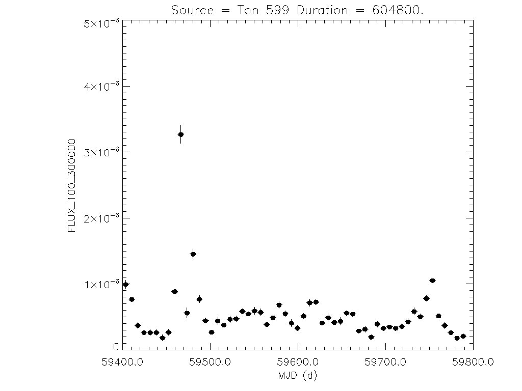 1yr Weekly light curve for Ton 599