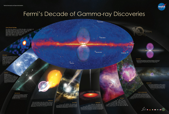 Fermi's Decade of Gamma-ray Discoveries