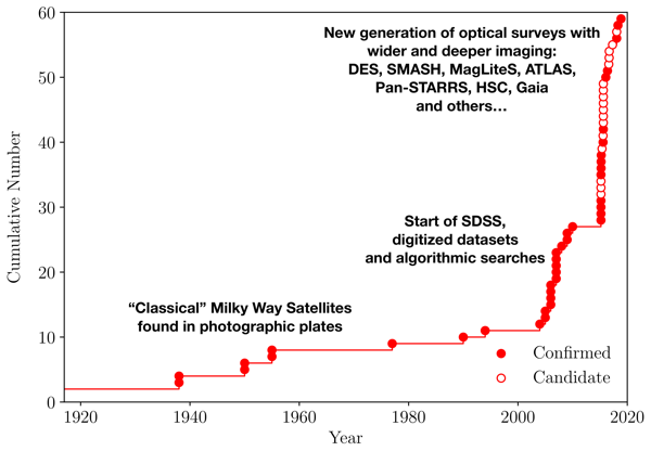 Timeline of Milky Way satellite galaxy discoveries showing the confirmed and candidate galaxies.