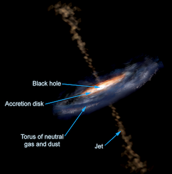 Active Galactic Nuclei structure