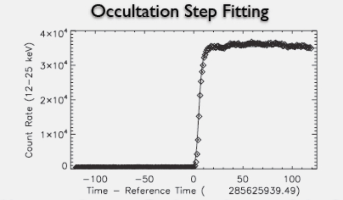Rising Earth occultation step in Fermi GBM data.