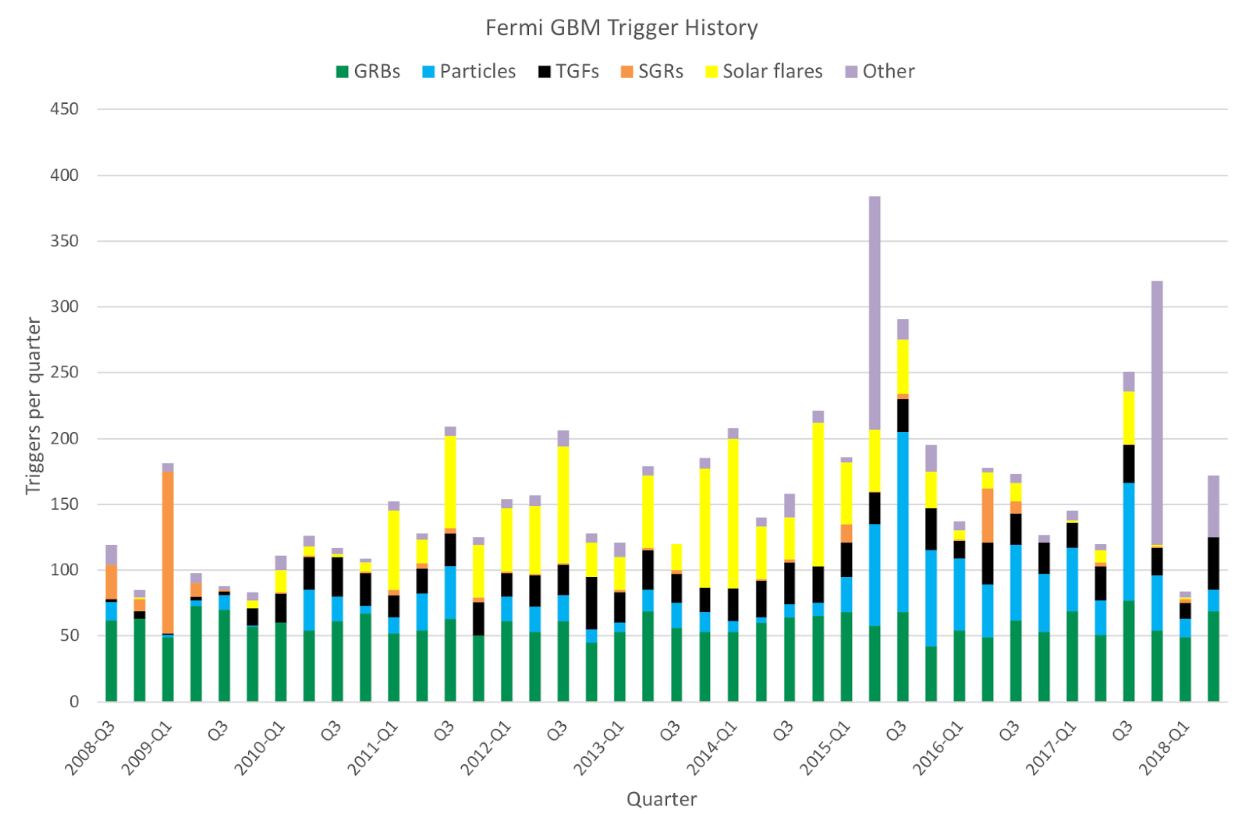 GBM trigger classifications over the first 10 years of the Fermi mission.