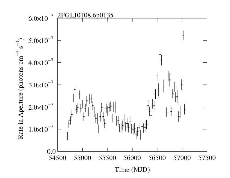 http://fermi.gsfc.nasa.gov/ssc/data/access/lat/2yr_catalog/ap_lcs/lightcurve_2FGLJ0108.6p0135.png