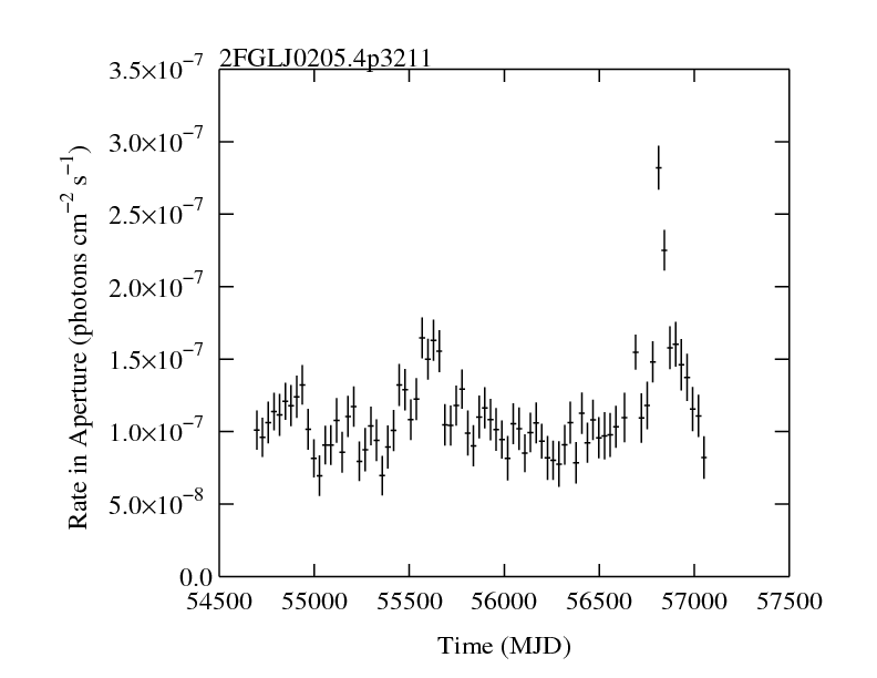 http://fermi.gsfc.nasa.gov/ssc/data/access/lat/2yr_catalog/ap_lcs/lightcurve_2FGLJ0205.4p3211.png