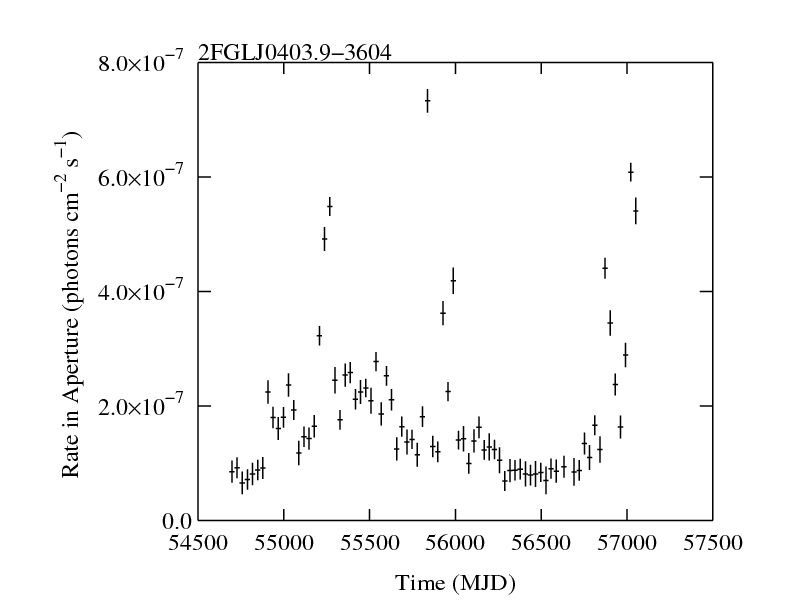 http://fermi.gsfc.nasa.gov/ssc/data/access/lat/2yr_catalog/ap_lcs/lightcurve_2FGLJ0403.9-3604.png