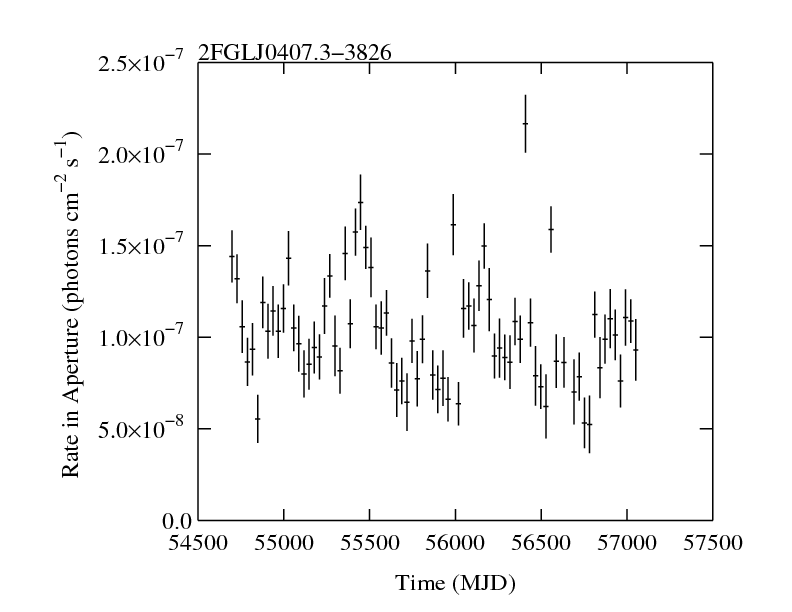 http://fermi.gsfc.nasa.gov/ssc/data/access/lat/2yr_catalog/ap_lcs/lightcurve_2FGLJ0407.3-3826.png