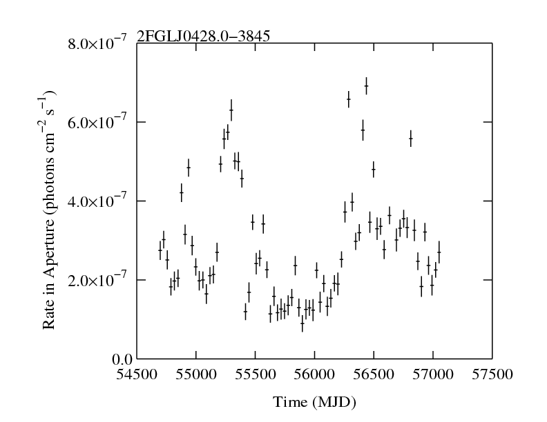 http://fermi.gsfc.nasa.gov/ssc/data/access/lat/2yr_catalog/ap_lcs/lightcurve_2FGLJ0428.0-3845.png