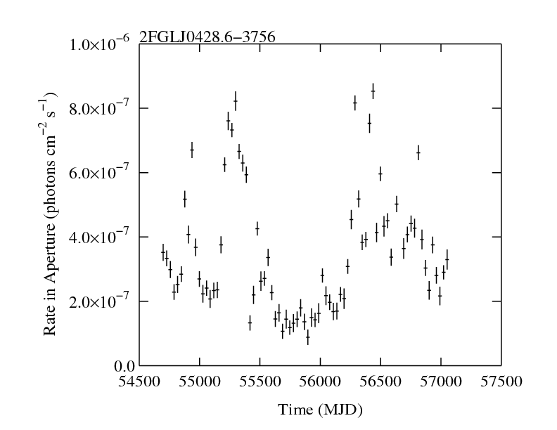 http://fermi.gsfc.nasa.gov/ssc/data/access/lat/2yr_catalog/ap_lcs/lightcurve_2FGLJ0428.6-3756.png
