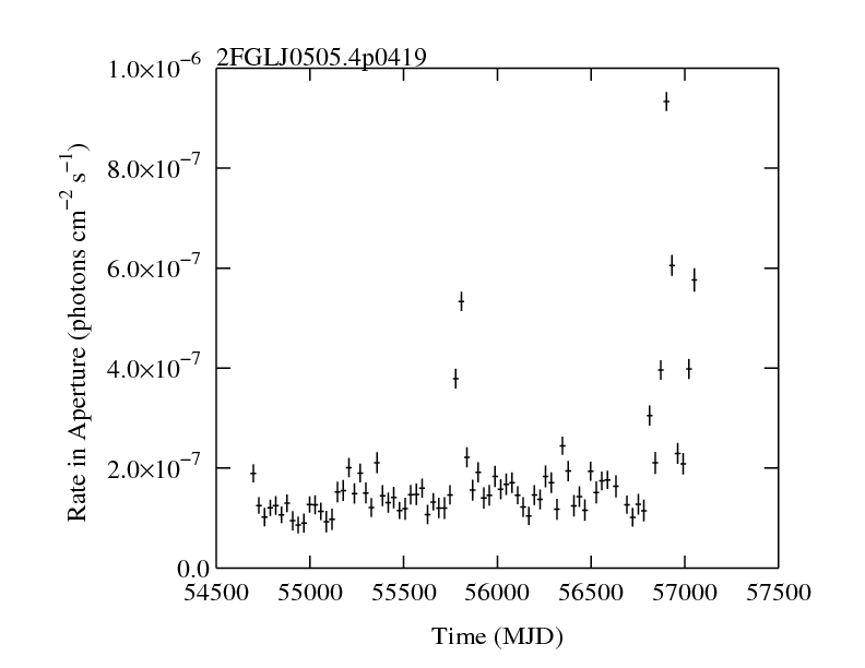 http://fermi.gsfc.nasa.gov/ssc/data/access/lat/2yr_catalog/ap_lcs/lightcurve_2FGLJ0505.4p0419.png