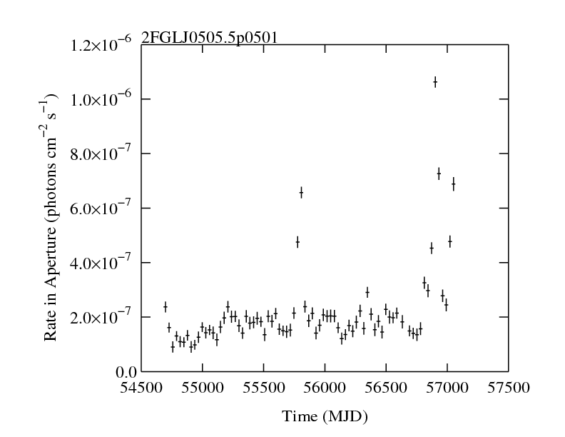 http://fermi.gsfc.nasa.gov/ssc/data/access/lat/2yr_catalog/ap_lcs/lightcurve_2FGLJ0505.5p0501.png