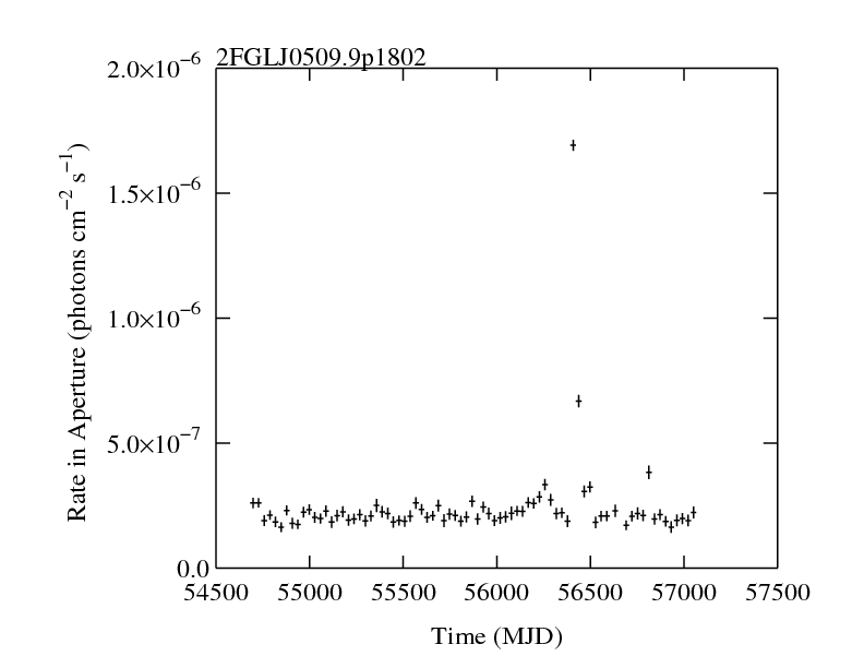 http://fermi.gsfc.nasa.gov/ssc/data/access/lat/2yr_catalog/ap_lcs/lightcurve_2FGLJ0509.9p1802.png