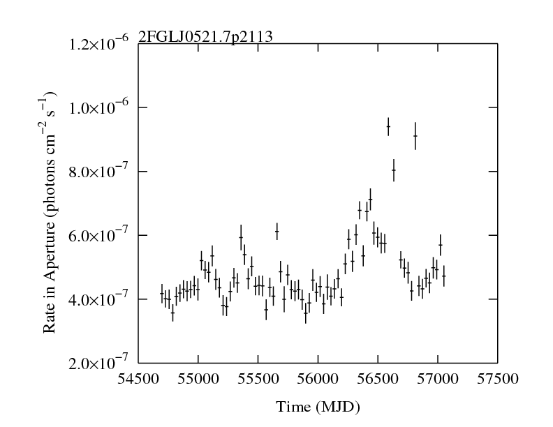 http://fermi.gsfc.nasa.gov/ssc/data/access/lat/2yr_catalog/ap_lcs/lightcurve_2FGLJ0521.7p2113.png
