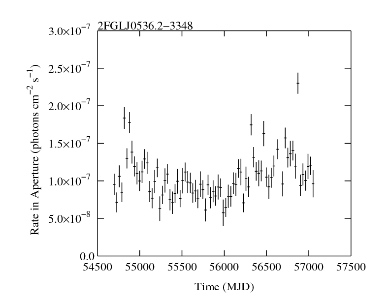 http://fermi.gsfc.nasa.gov/ssc/data/access/lat/2yr_catalog/ap_lcs/lightcurve_2FGLJ0536.2-3348.png