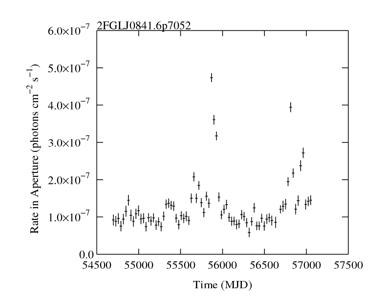 http://fermi.gsfc.nasa.gov/ssc/data/access/lat/2yr_catalog/ap_lcs/lightcurve_2FGLJ0841.6p7052.png