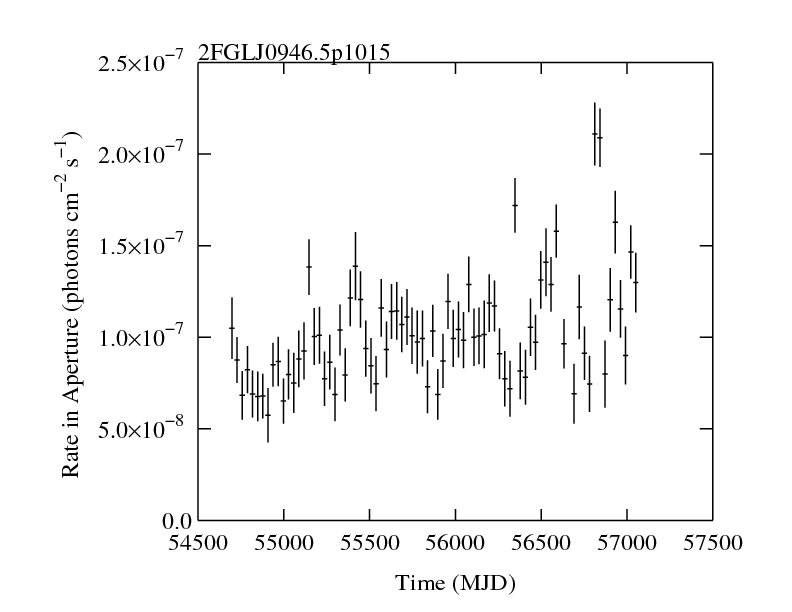 http://fermi.gsfc.nasa.gov/ssc/data/access/lat/2yr_catalog/ap_lcs/lightcurve_2FGLJ0946.5p1015.png
