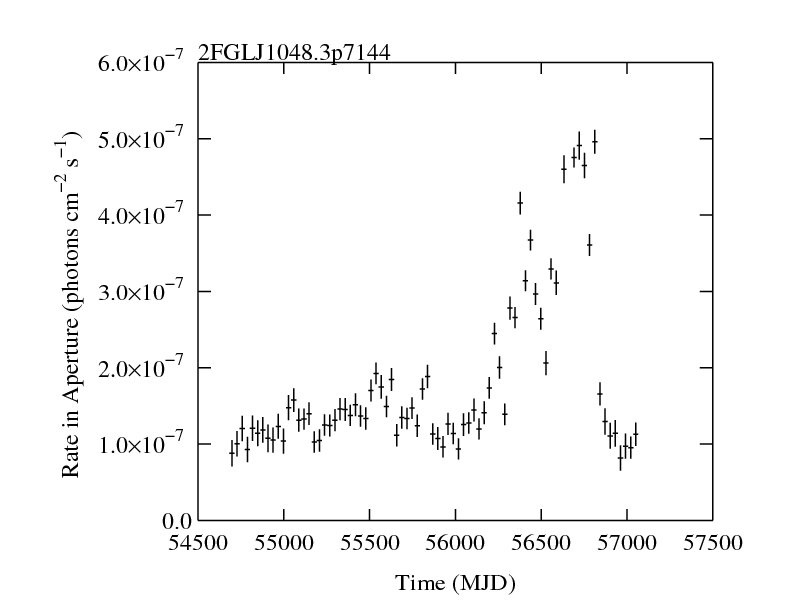 http://fermi.gsfc.nasa.gov/ssc/data/access/lat/2yr_catalog/ap_lcs/lightcurve_2FGLJ1048.3p7144.png