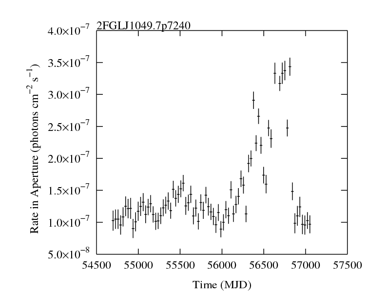 http://fermi.gsfc.nasa.gov/ssc/data/access/lat/2yr_catalog/ap_lcs/lightcurve_2FGLJ1049.7p7240.png
