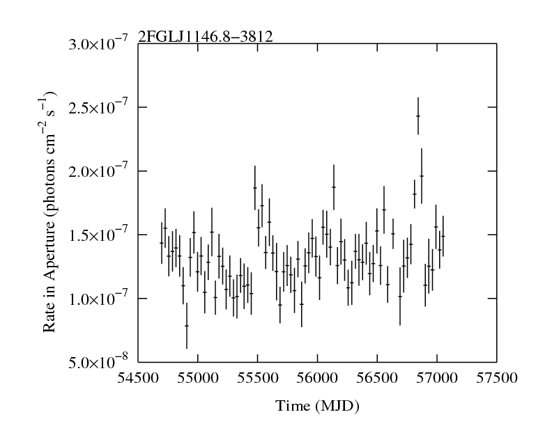 http://fermi.gsfc.nasa.gov/ssc/data/access/lat/2yr_catalog/ap_lcs/lightcurve_2FGLJ1146.8-3812.png