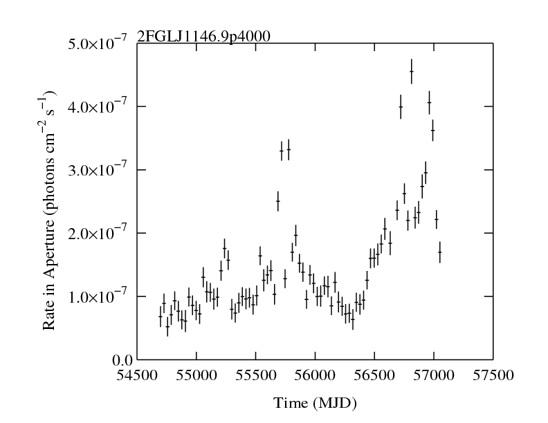 http://fermi.gsfc.nasa.gov/ssc/data/access/lat/2yr_catalog/ap_lcs/lightcurve_2FGLJ1146.9p4000.png