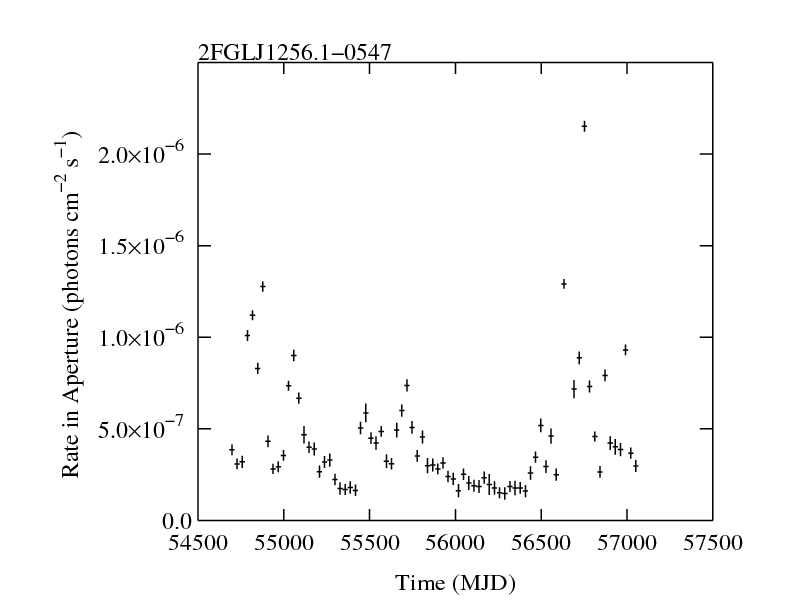http://fermi.gsfc.nasa.gov/ssc/data/access/lat/2yr_catalog/ap_lcs/lightcurve_2FGLJ1256.1-0547.png