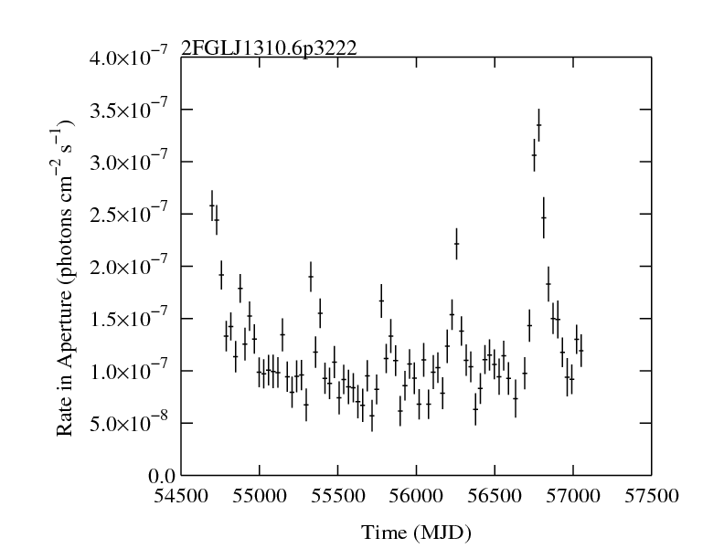 http://fermi.gsfc.nasa.gov/ssc/data/access/lat/2yr_catalog/ap_lcs/lightcurve_2FGLJ1310.6p3222.png