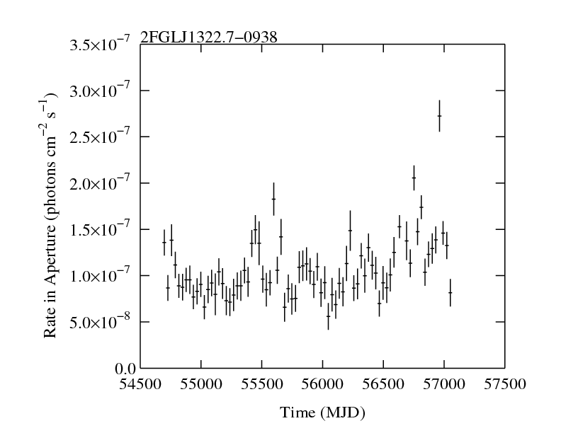 http://fermi.gsfc.nasa.gov/ssc/data/access/lat/2yr_catalog/ap_lcs/lightcurve_2FGLJ1322.7-0938.png