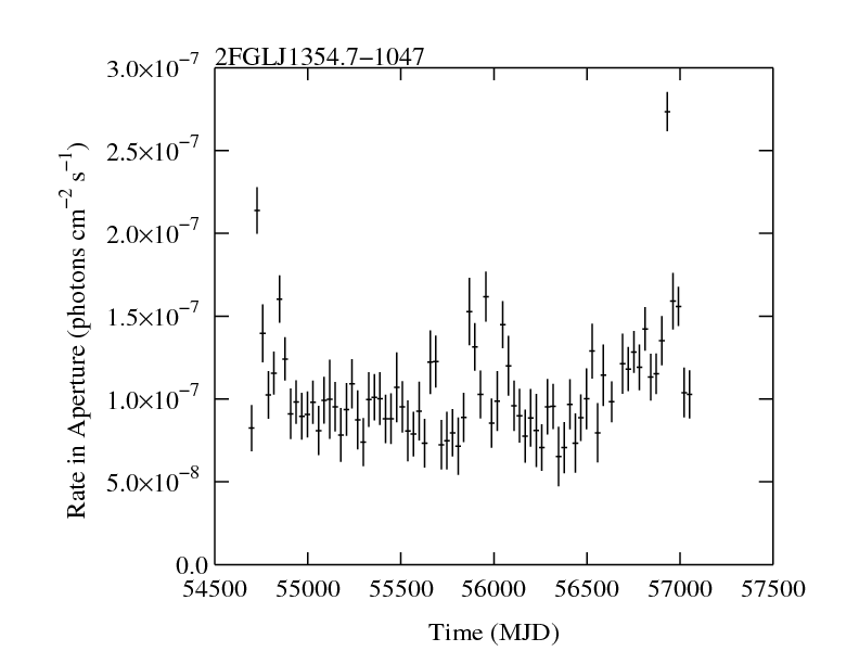 http://fermi.gsfc.nasa.gov/ssc/data/access/lat/2yr_catalog/ap_lcs/lightcurve_2FGLJ1354.7-1047.png