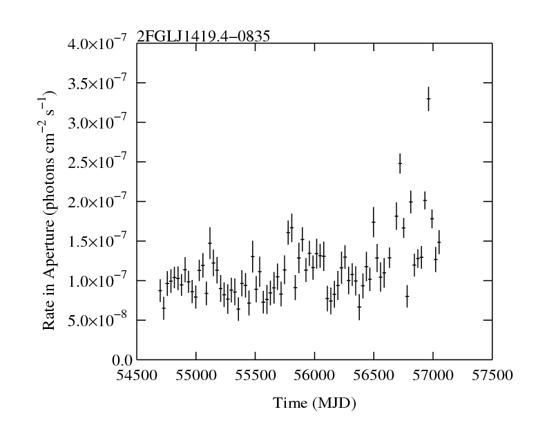 http://fermi.gsfc.nasa.gov/ssc/data/access/lat/2yr_catalog/ap_lcs/lightcurve_2FGLJ1419.4-0835.png