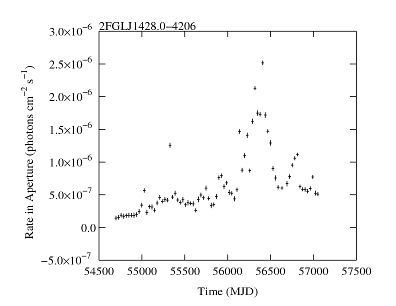 http://fermi.gsfc.nasa.gov/ssc/data/access/lat/2yr_catalog/ap_lcs/lightcurve_2FGLJ1428.0-4206.png