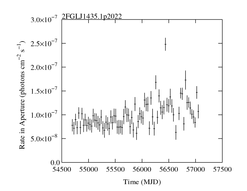 http://fermi.gsfc.nasa.gov/ssc/data/access/lat/2yr_catalog/ap_lcs/lightcurve_2FGLJ1435.1p2022.png