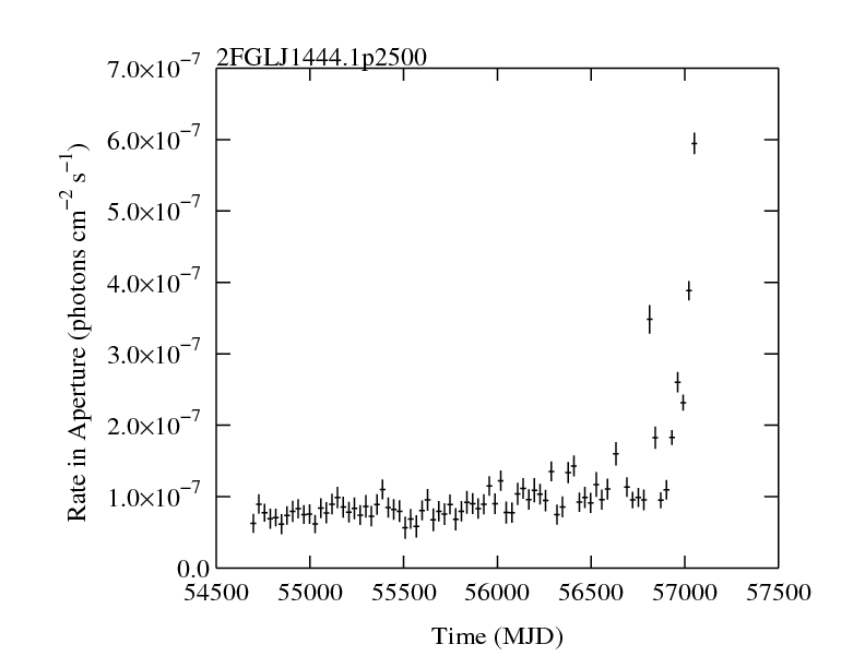 http://fermi.gsfc.nasa.gov/ssc/data/access/lat/2yr_catalog/ap_lcs/lightcurve_2FGLJ1444.1p2500.png