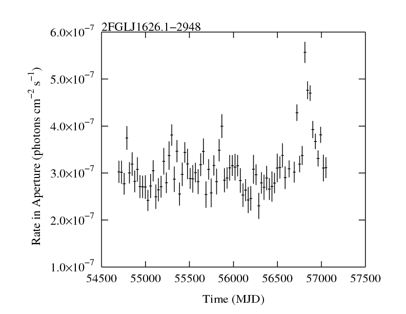 http://fermi.gsfc.nasa.gov/ssc/data/access/lat/2yr_catalog/ap_lcs/lightcurve_2FGLJ1626.1-2948.png