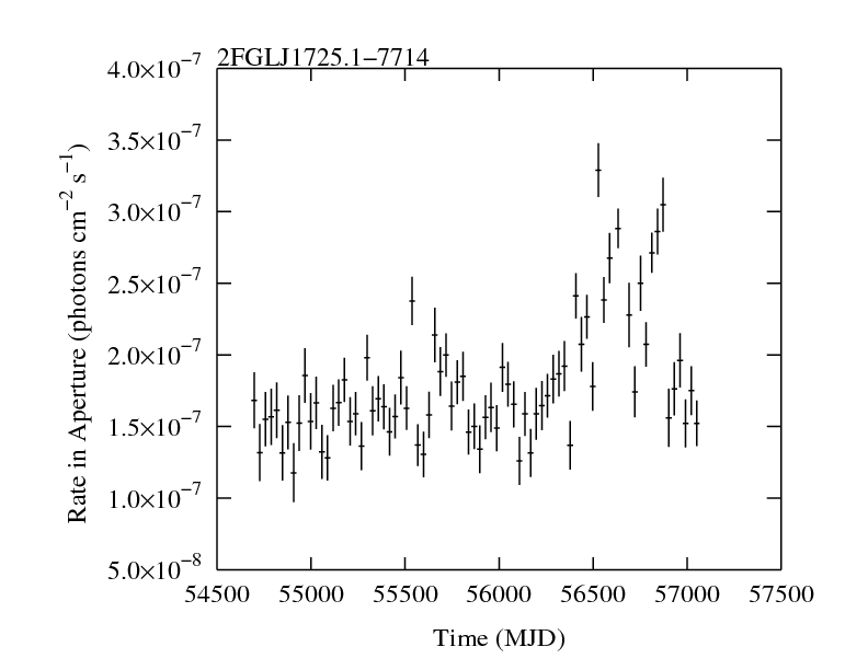 http://fermi.gsfc.nasa.gov/ssc/data/access/lat/2yr_catalog/ap_lcs/lightcurve_2FGLJ1725.1-7714.png