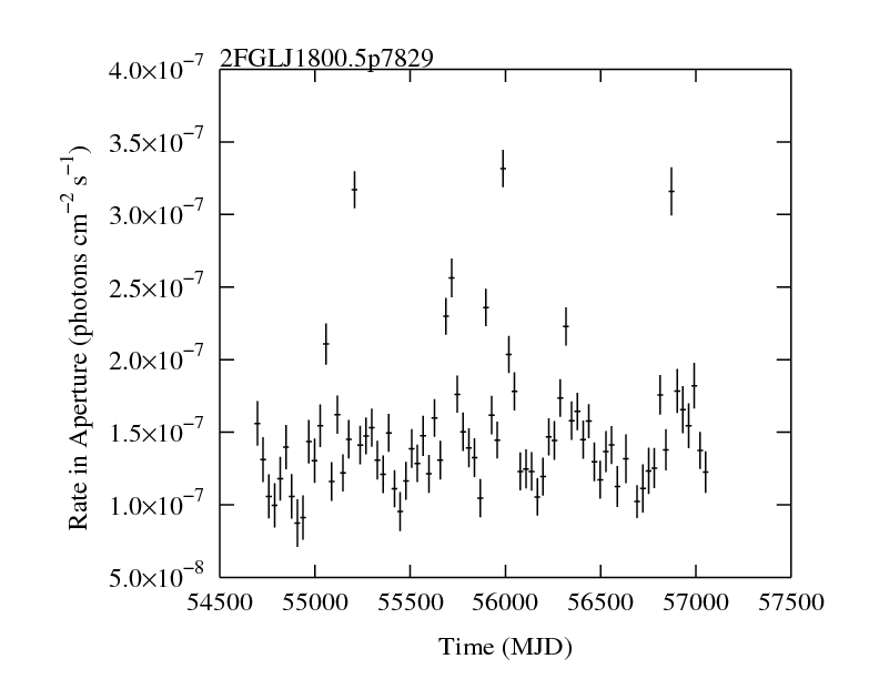 http://fermi.gsfc.nasa.gov/ssc/data/access/lat/2yr_catalog/ap_lcs/lightcurve_2FGLJ1800.5p7829.png