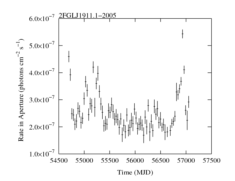 http://fermi.gsfc.nasa.gov/ssc/data/access/lat/2yr_catalog/ap_lcs/lightcurve_2FGLJ1911.1-2005.png