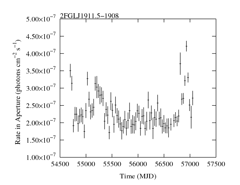 http://fermi.gsfc.nasa.gov/ssc/data/access/lat/2yr_catalog/ap_lcs/lightcurve_2FGLJ1911.5-1908.png
