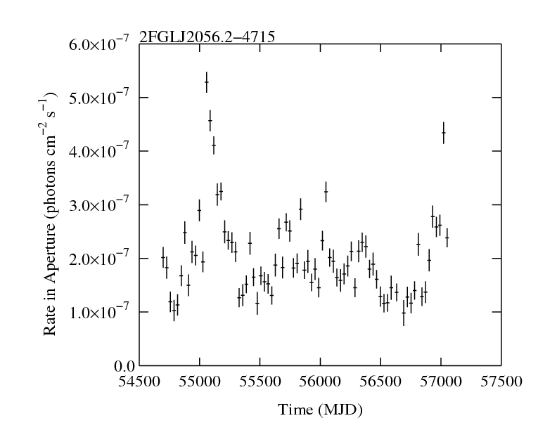 http://fermi.gsfc.nasa.gov/ssc/data/access/lat/2yr_catalog/ap_lcs/lightcurve_2FGLJ2056.2-4715.png