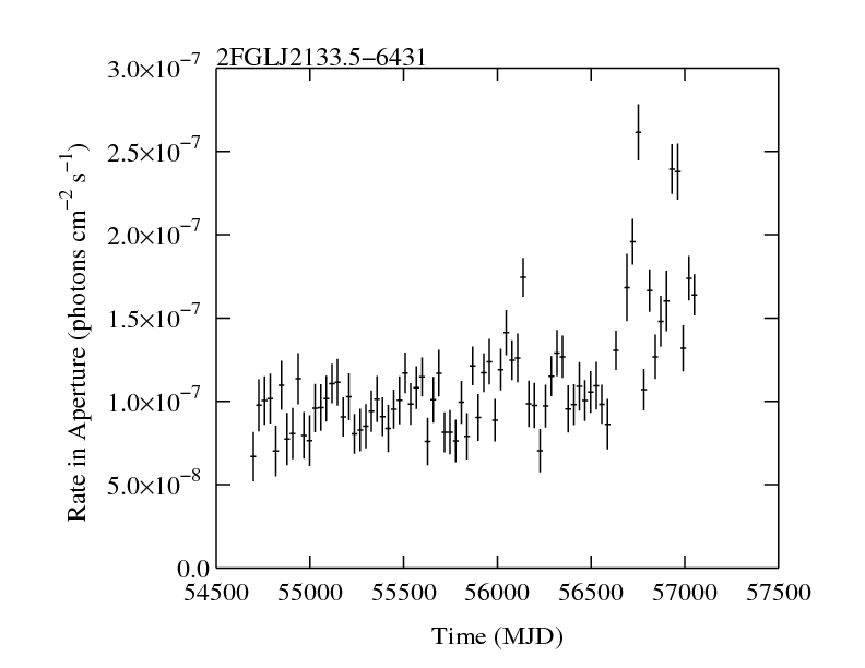 http://fermi.gsfc.nasa.gov/ssc/data/access/lat/2yr_catalog/ap_lcs/lightcurve_2FGLJ2133.5-6431.png