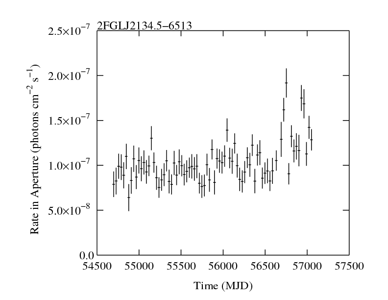 http://fermi.gsfc.nasa.gov/ssc/data/access/lat/2yr_catalog/ap_lcs/lightcurve_2FGLJ2134.5-6513.png