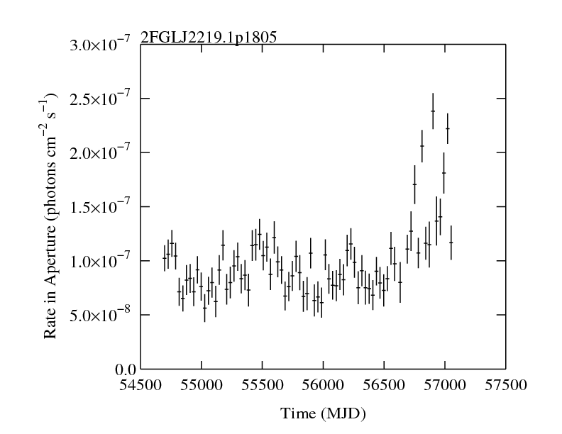 http://fermi.gsfc.nasa.gov/ssc/data/access/lat/2yr_catalog/ap_lcs/lightcurve_2FGLJ2219.1p1805.png