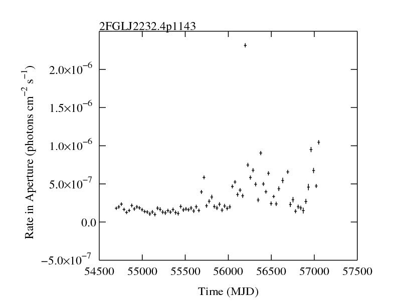 http://fermi.gsfc.nasa.gov/ssc/data/access/lat/2yr_catalog/ap_lcs/lightcurve_2FGLJ2232.4p1143.png
