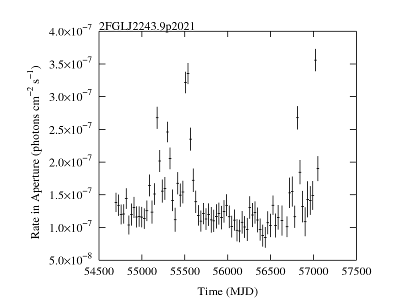 http://fermi.gsfc.nasa.gov/ssc/data/access/lat/2yr_catalog/ap_lcs/lightcurve_2FGLJ2243.9p2021.png