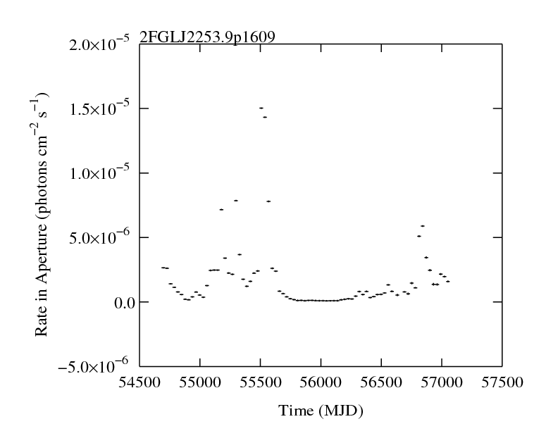 http://fermi.gsfc.nasa.gov/ssc/data/access/lat/2yr_catalog/ap_lcs/lightcurve_2FGLJ2253.9p1609.png