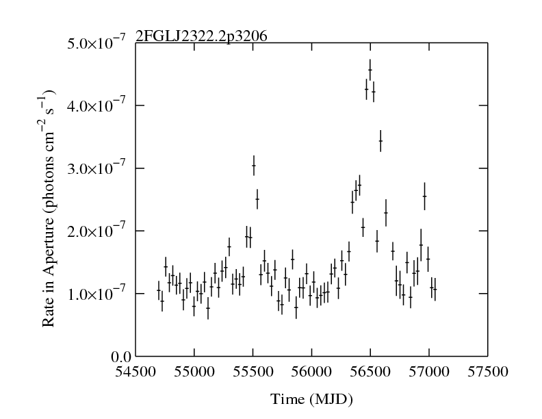http://fermi.gsfc.nasa.gov/ssc/data/access/lat/2yr_catalog/ap_lcs/lightcurve_2FGLJ2322.2p3206.png