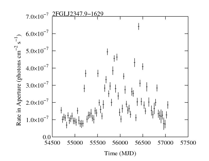 http://fermi.gsfc.nasa.gov/ssc/data/access/lat/2yr_catalog/ap_lcs/lightcurve_2FGLJ2347.9-1629.png