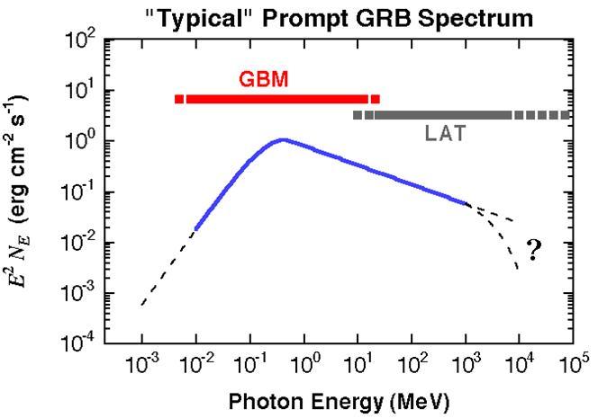 GLAST_GRB_multiwavelength.jpg