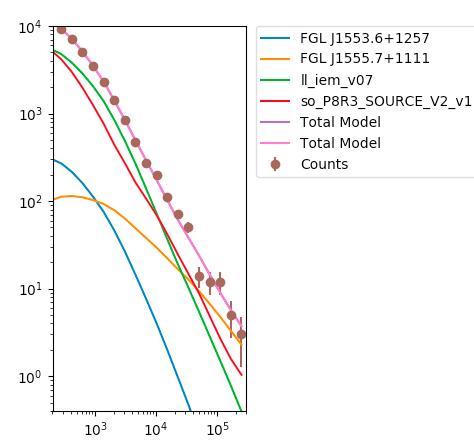 FSSC: Fermi Data » Data Analysis » Analysis Threads » Likelihood